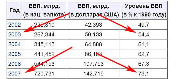 ВВП Украины 2003-2007