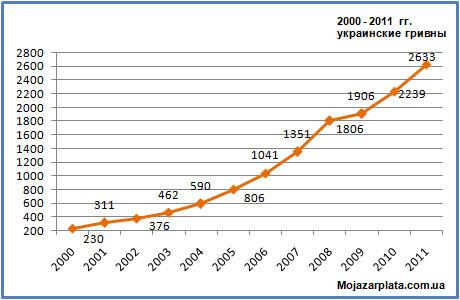 Рост заработной платы на Украине по годам