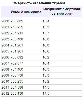 Смертность на украине