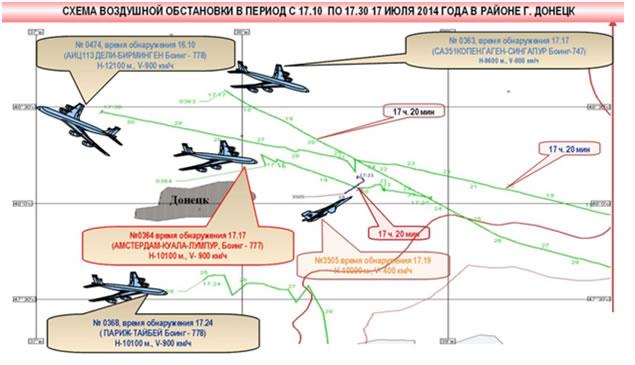 Рис.1 Схема воздушной обстановки в районе гибели Boeing 777 (по данным МО РФ)