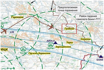 Рис.2. Группировка украинских ЗРК