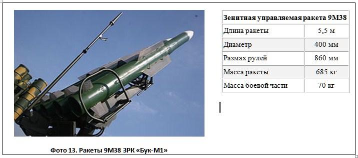 Фото 13. Ракеты 9М38 ЗРК «Бук-М1»