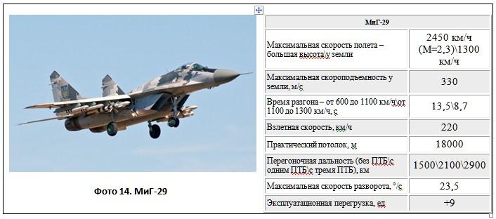 Фото 14. МиГ-29
