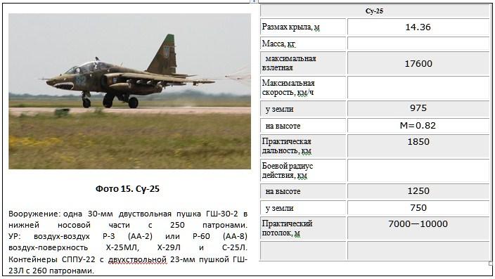 Фото 15. Су-25