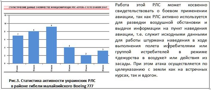 Рис.3. Статистика активности украинских РЛС  в районе гибели малайзийского Boeing 777