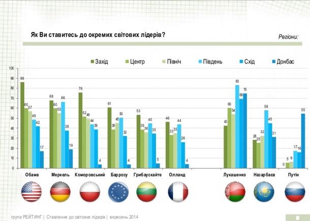 Рейтинг Путина на Украине