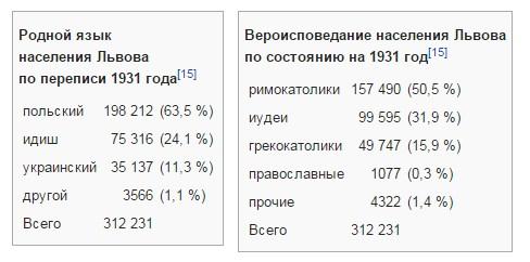Население Львова