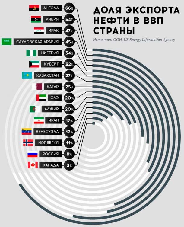 Экспорт  нефти в ВВП России