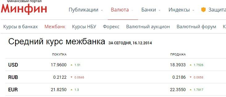 Курс доллара на межбанке украина