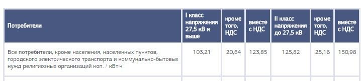 Стоимость електроэнэргии для предприятий в украине