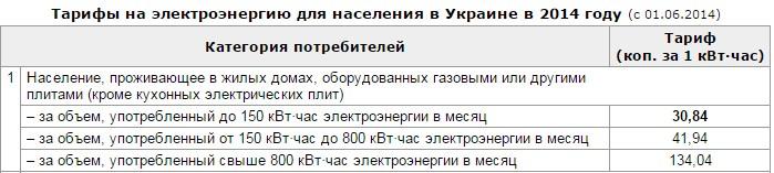 Стоимость електроэнэргии для населения в украине