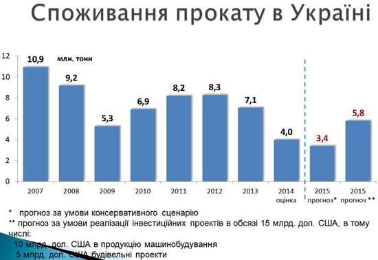 """Источник: """"Укрпромвнешэкспертиза"""""""