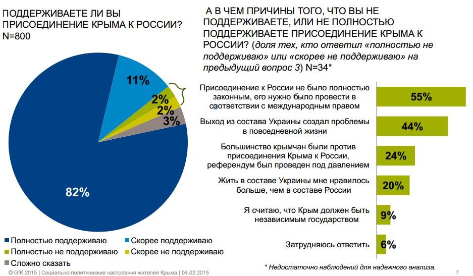 Сколько жителей Крыма поддерживают присоединение к России