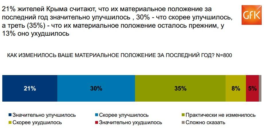 Уровень жизни в Крыму, после присоединения к России