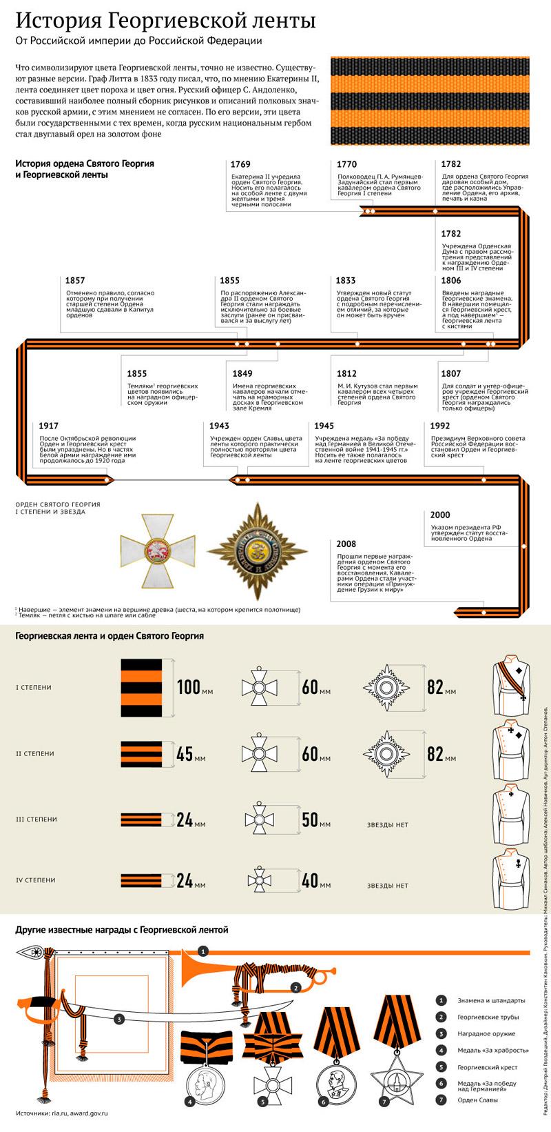 История георгиевской ленточки