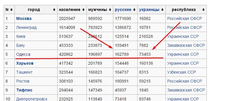 Этнический состав Одессы начала 20 века