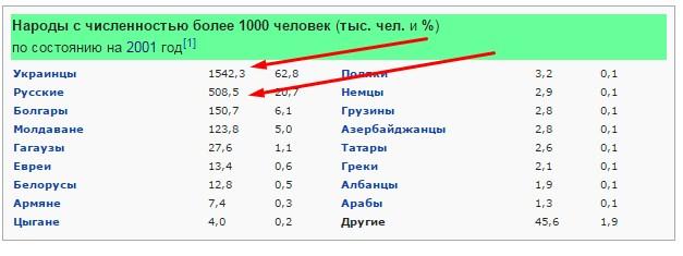Этнический состав одесской области в 2001 году