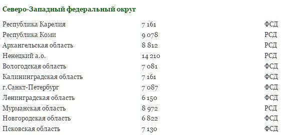 Минимальная пенсия в России по регионам