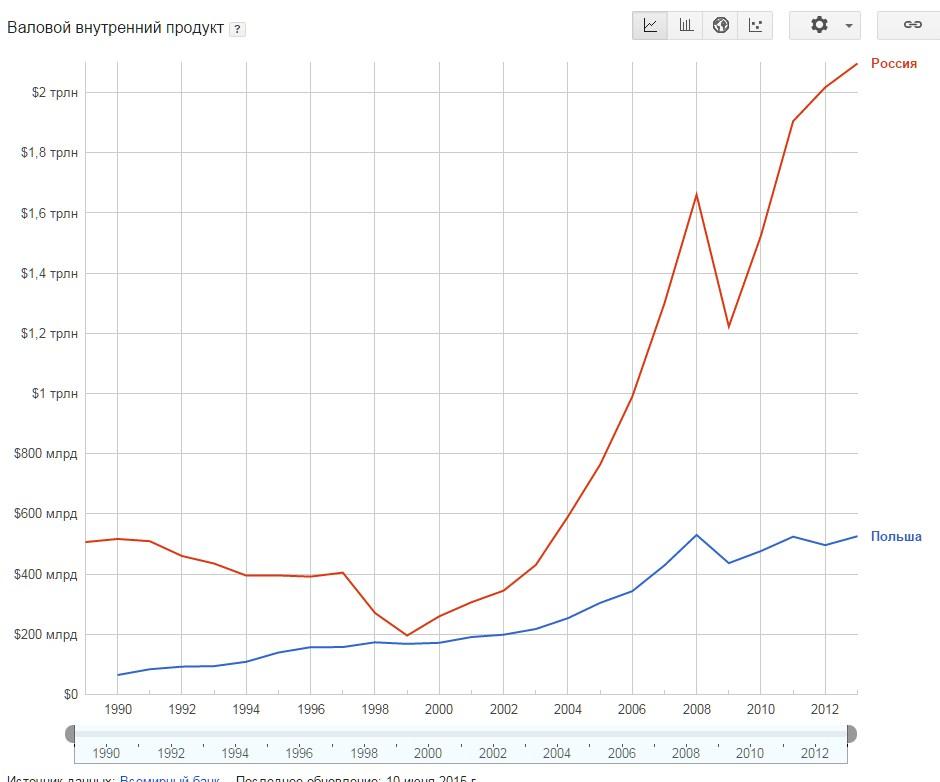 Сравнение экономики Польши и России
