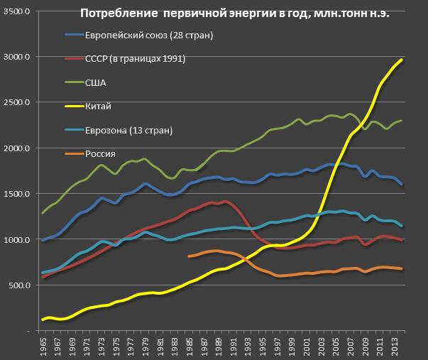 Потребление первичной электроэнергии, график по странам мира