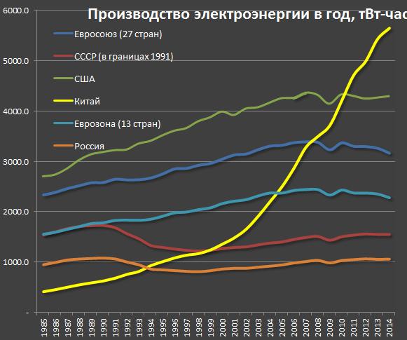 Производство электроэнергии по странам мира