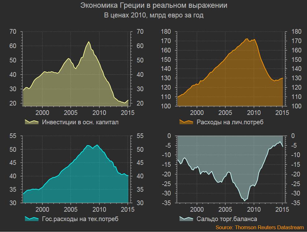 статистика по ВВП Греции в современной методологии