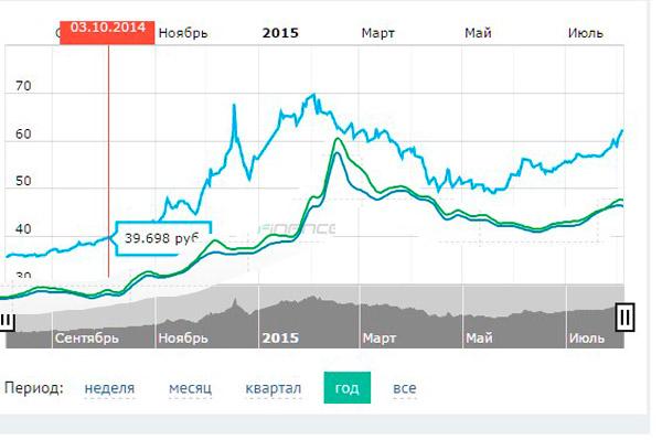 Зависимость курса курса гривны от курса рубля