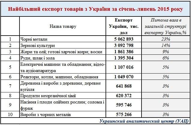 Основные товары экспортируемые Украиной