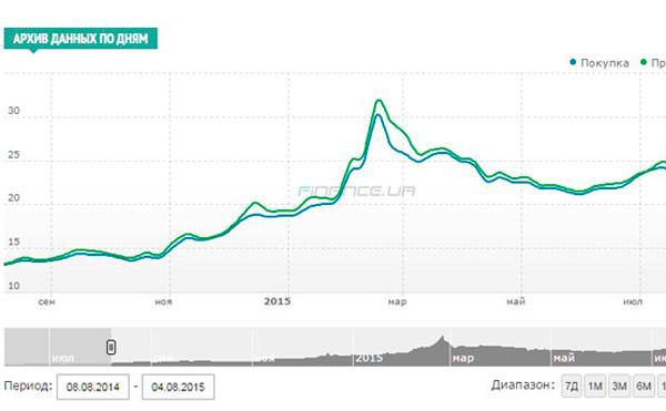Динамика курса доллара США по отношению к гривне за год