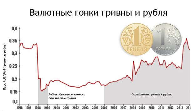 зависимость курса гривны от курса рубля