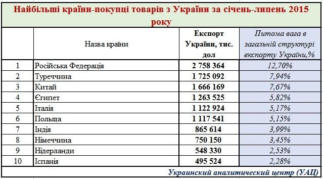 Главные экспортеры украинских товаров