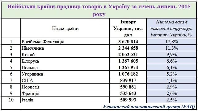 Страны из которых Украина больше всего импортирует