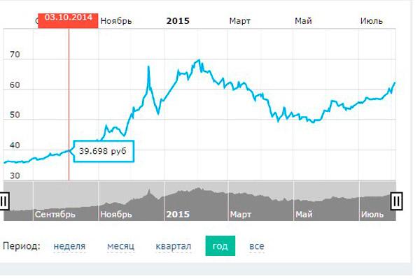Динамика курса доллара США по отношению к рублю , график