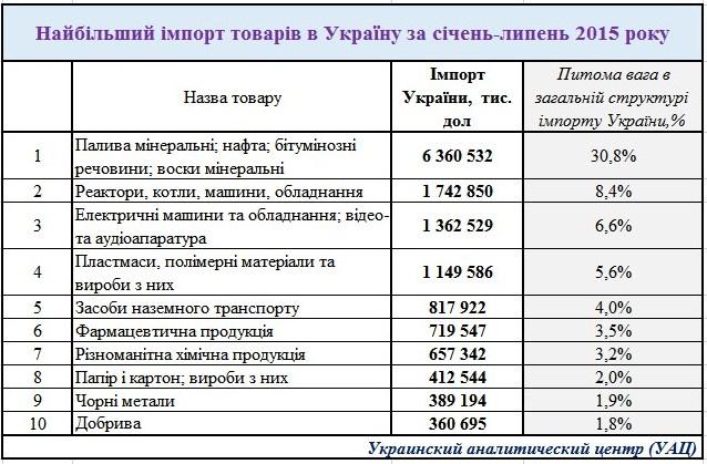 Импортируемые Украиной товары