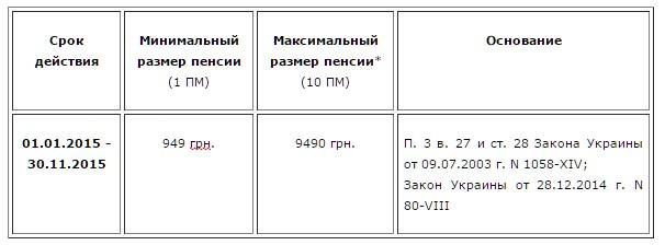 Минимальная и максимальная пенсия в украине